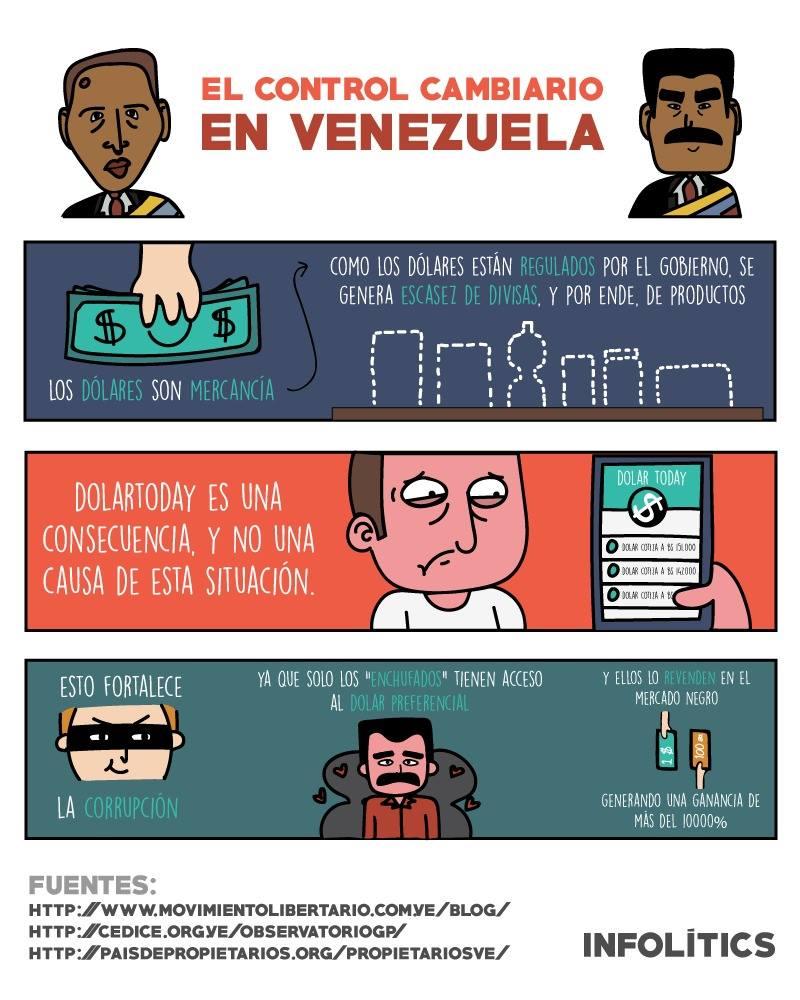 En el año 2003 El presidente Chávez instauró el control de cambios en el país.
