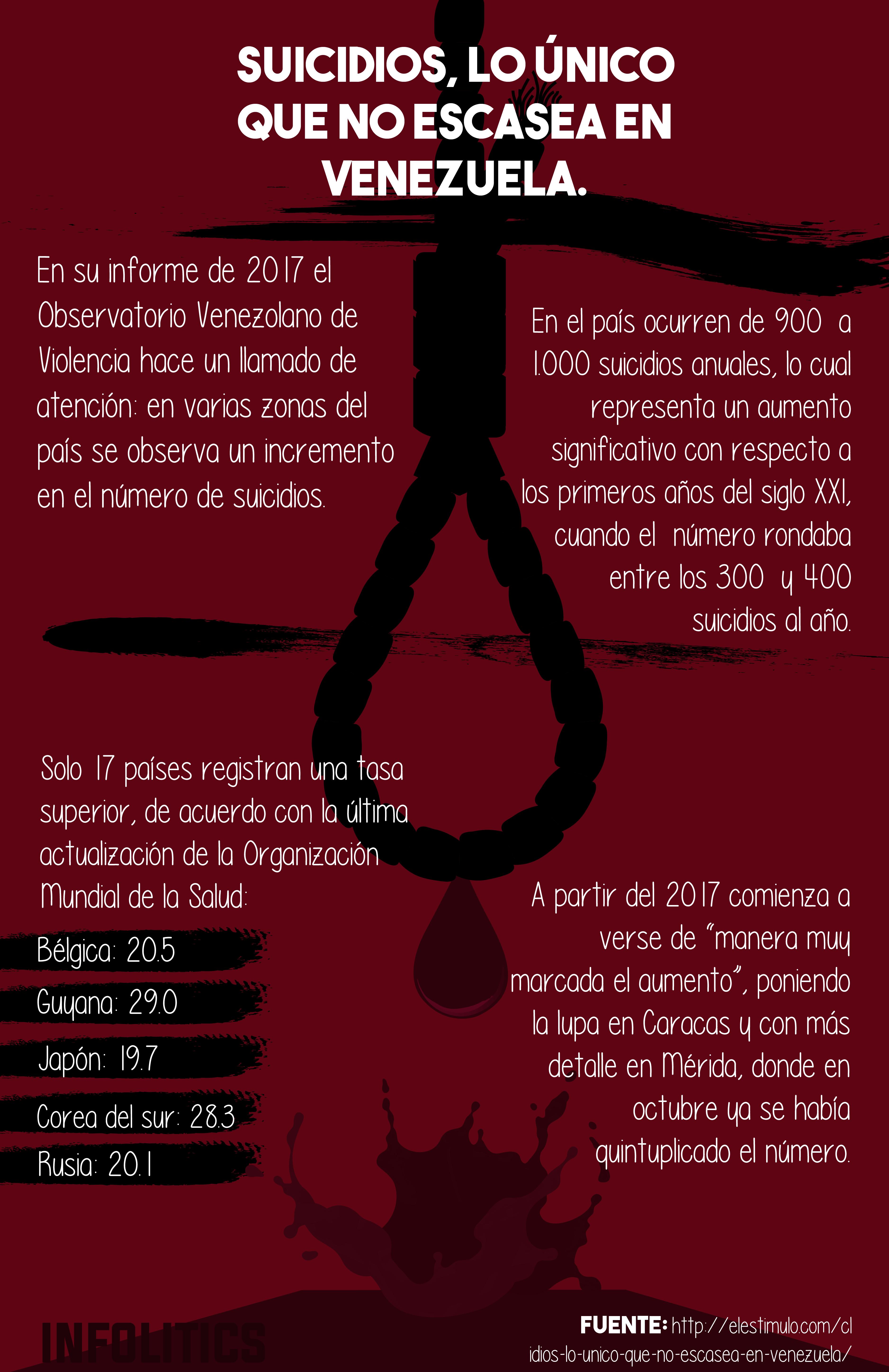 A diferencia de los alimentos y productos de primera necesidad, entre muchos otros, parece ser que los suicidios son lo único que no escasea en Venezuela